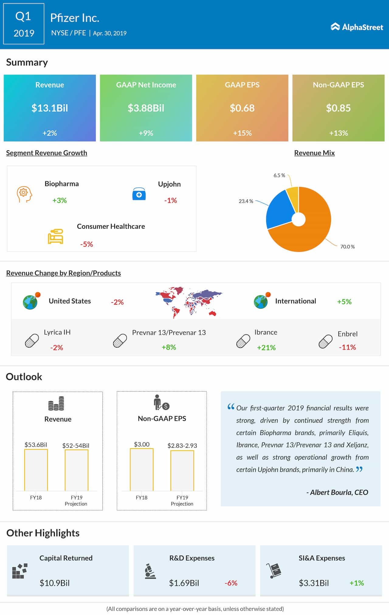Pfizer Q1 2019 earnings infographic