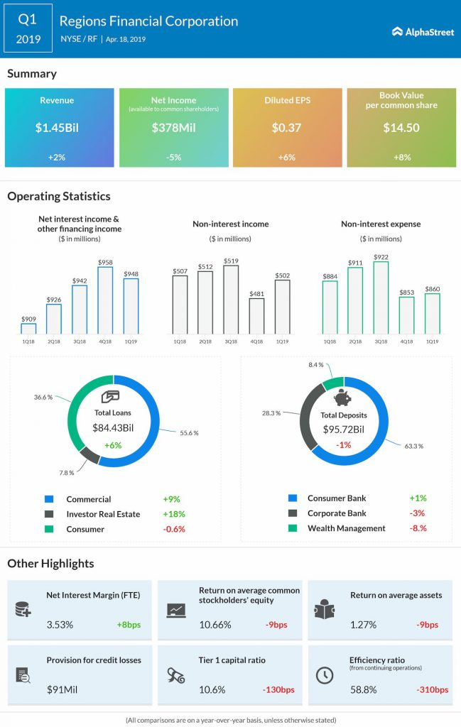Regions Financial reports first quarter 2019 earnings results