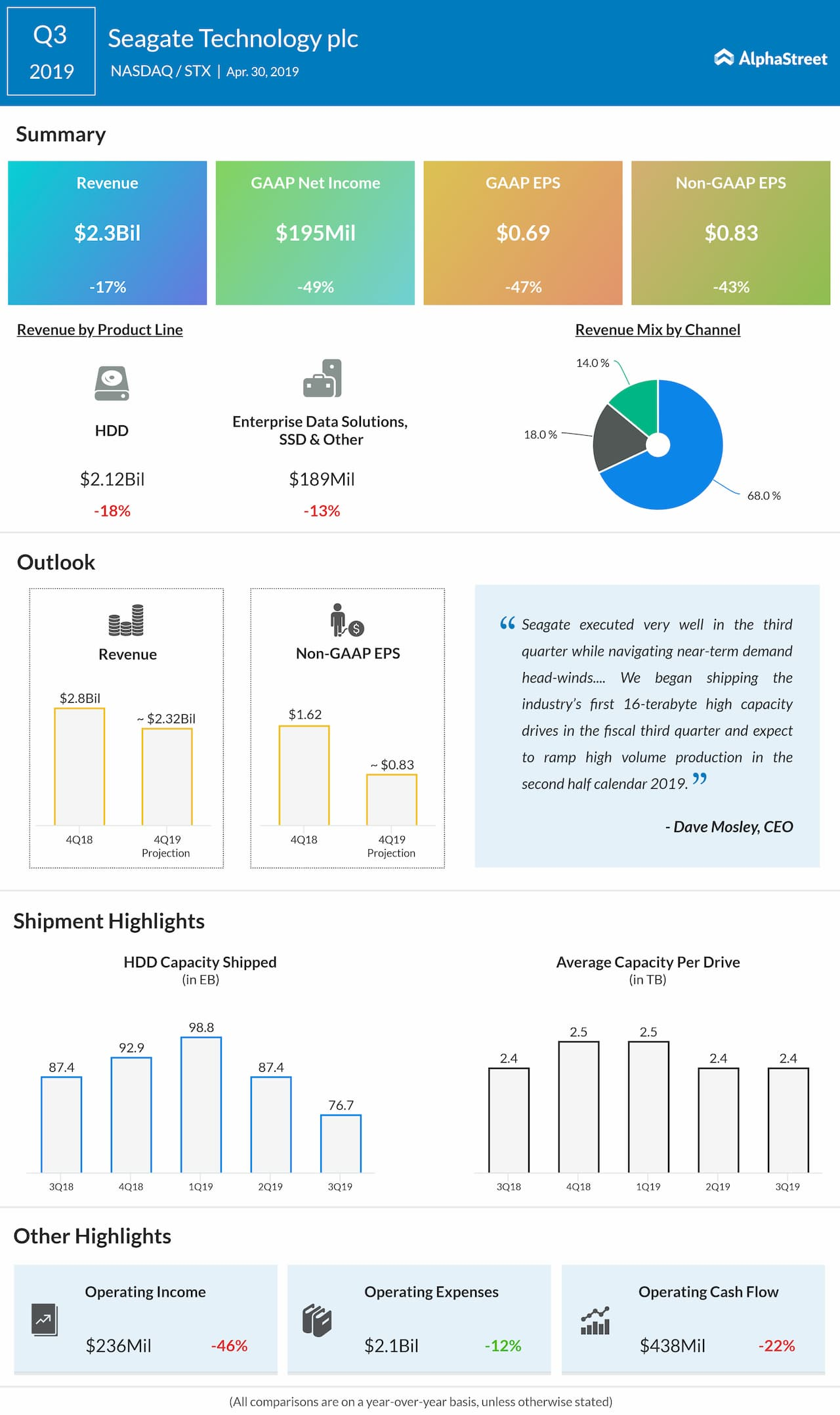 Seagate earnings Q3 2019 | AlphaStreet