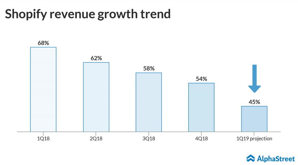 Shopify revenue growth trend.