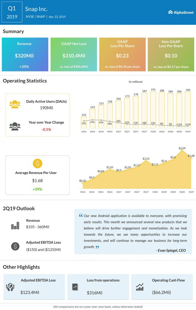 Snapchat maker posts upbeat first-quarter results — Snap Inc (SNAP) Q1 2019 Earnings Infographic