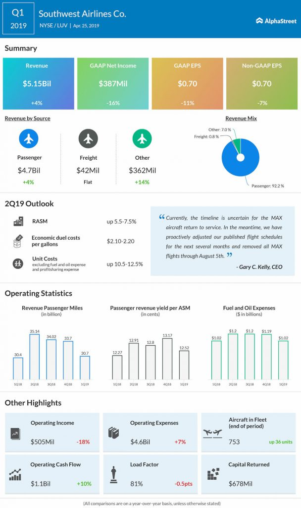 Southwest Airlines first quarter 2019 earnings results