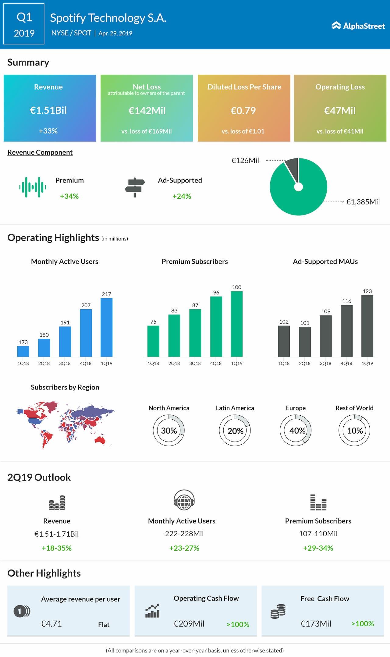 Spotify earnings Q1 2019 | AlphaStreet