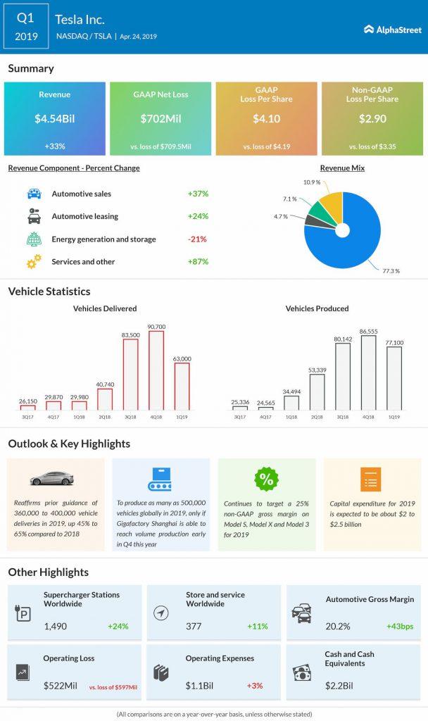 tesla Q1 2019 earnings infographic