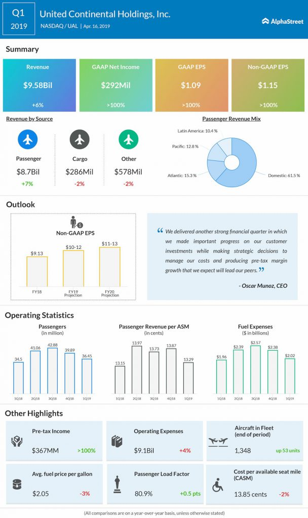 United Continental - United Airlines (UAL) Q1 2019 earnings infograph