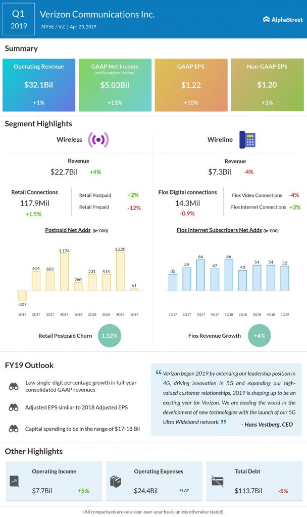 Verizon Communications (VZ) Q1 2019 earnings infograph