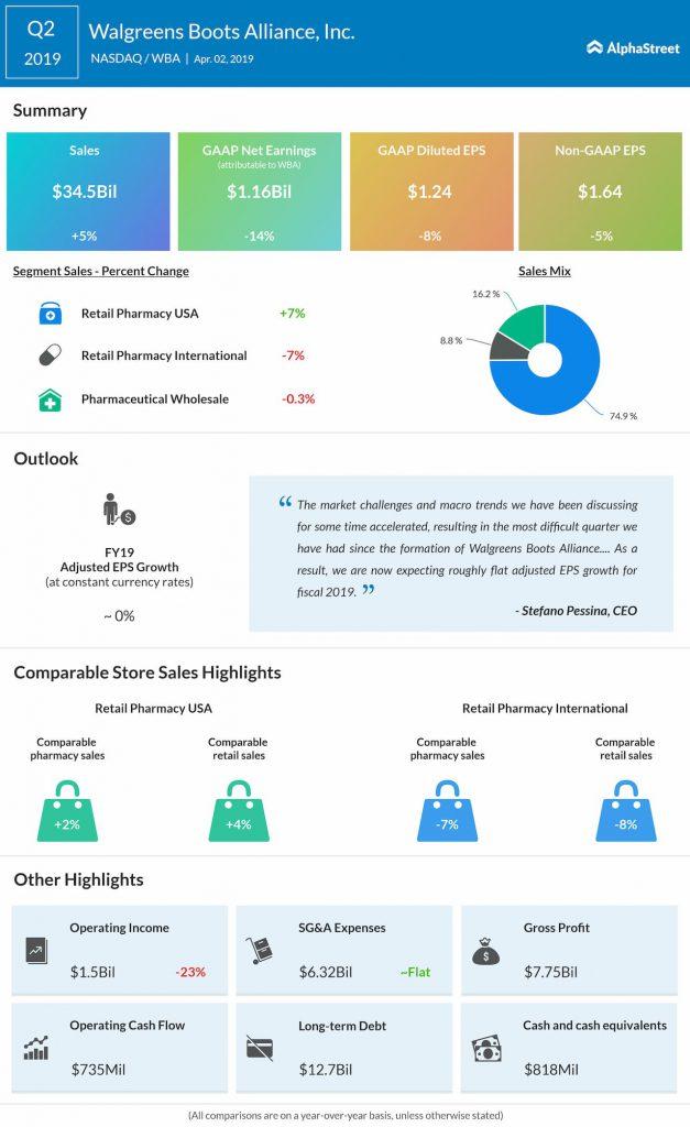Walgreens Boots Alliance (WBA) Q2 2019 Earnings Infographic