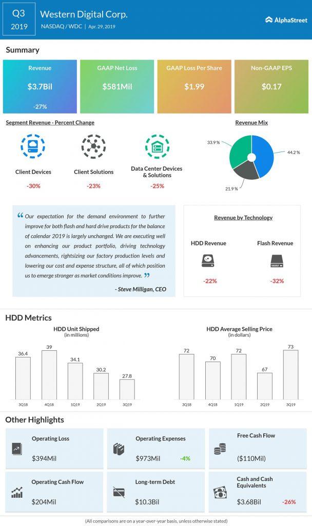 Western Digital (WDC) Q3 2019 earnings infograph