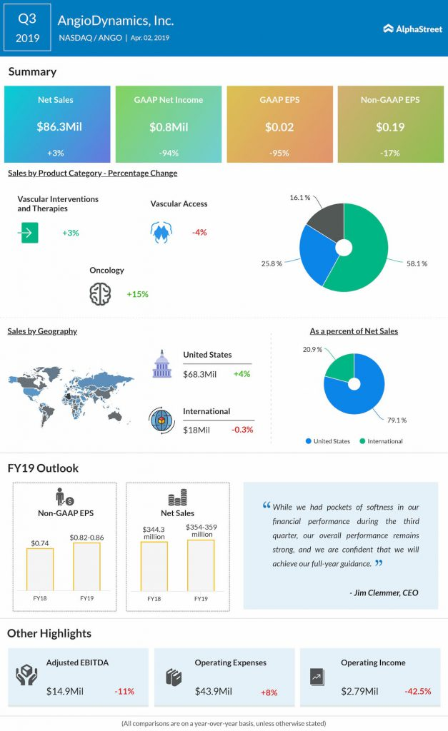 An infographic on AngioDynamics' third quarter 2019 earnings results