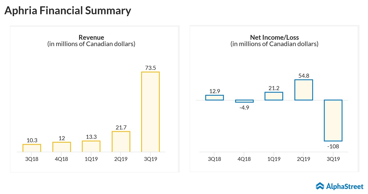 aphria earnings and revenue trend