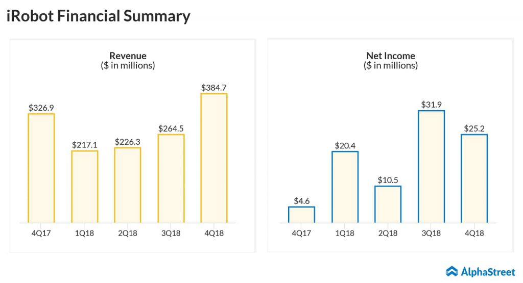 iRobot (IRBT) Q1 2019 earnings report preview