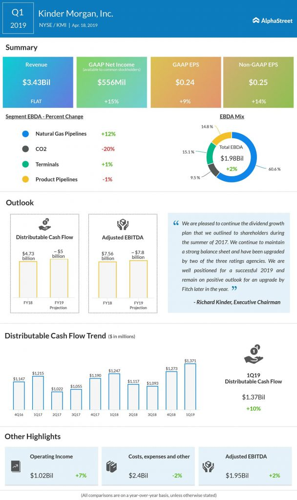 kinder morgan Q1 2019 earnings infographic