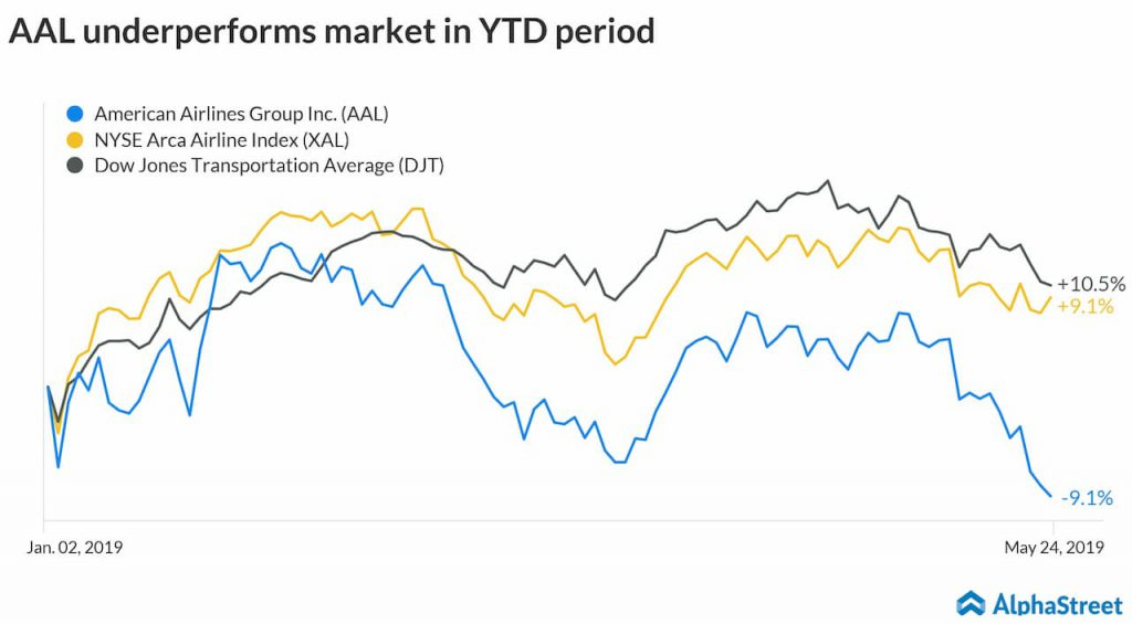 American airlines under-performs market in YTD