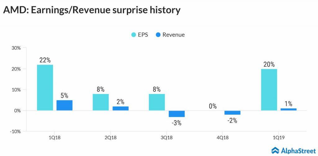 AMD earnings revenue surprise history