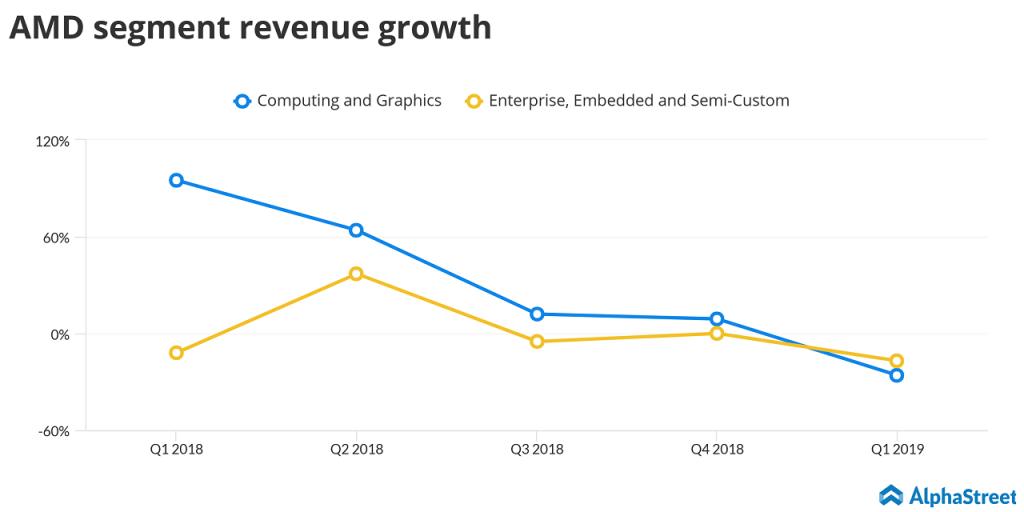 AMD segment revenue growth