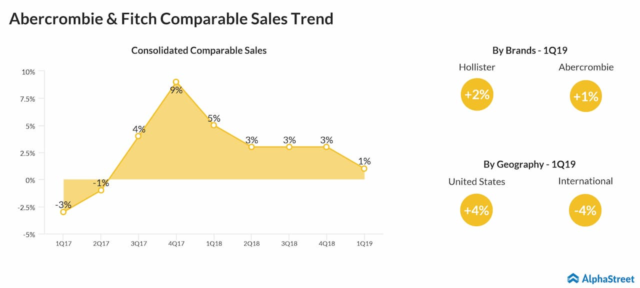 Abercrombie & Fitch (ANF) first quarter 2019 comparable sales trend