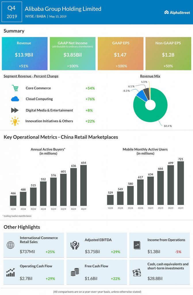 Alibaba Group (BABA) Q4 2019 earnings infograph