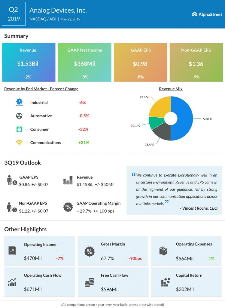 Analog Devices (ADI) Q2 2019 earnings infograph