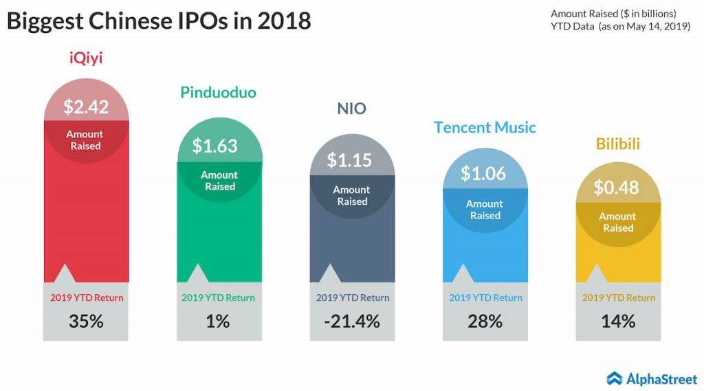 Biggest chinese IPOs in 2018