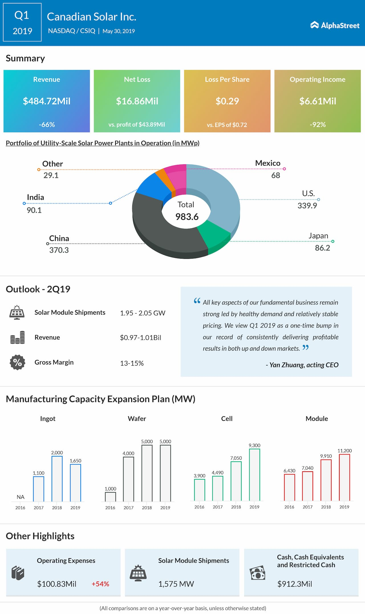 Canadian Solar (CSIQ) first quarter 2019 earnings in graphical format