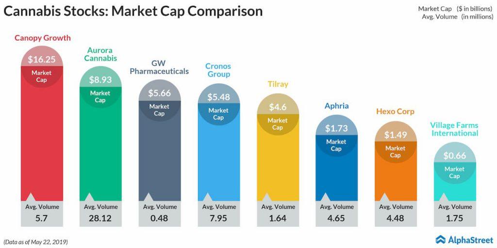 cannabis stocks market cap comparison