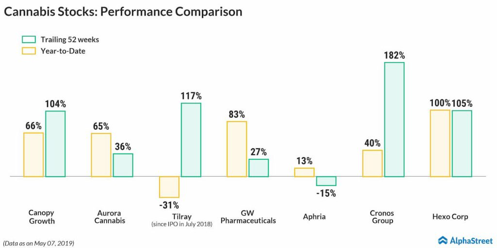 Cannabis Stocks- Performance Comparison