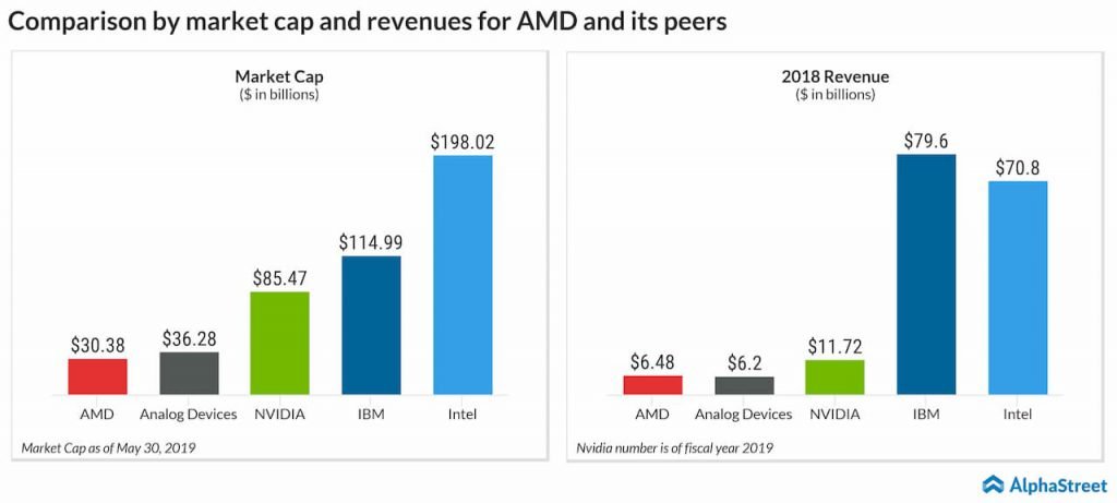 comparison by market cap and revenues for amd and its peers