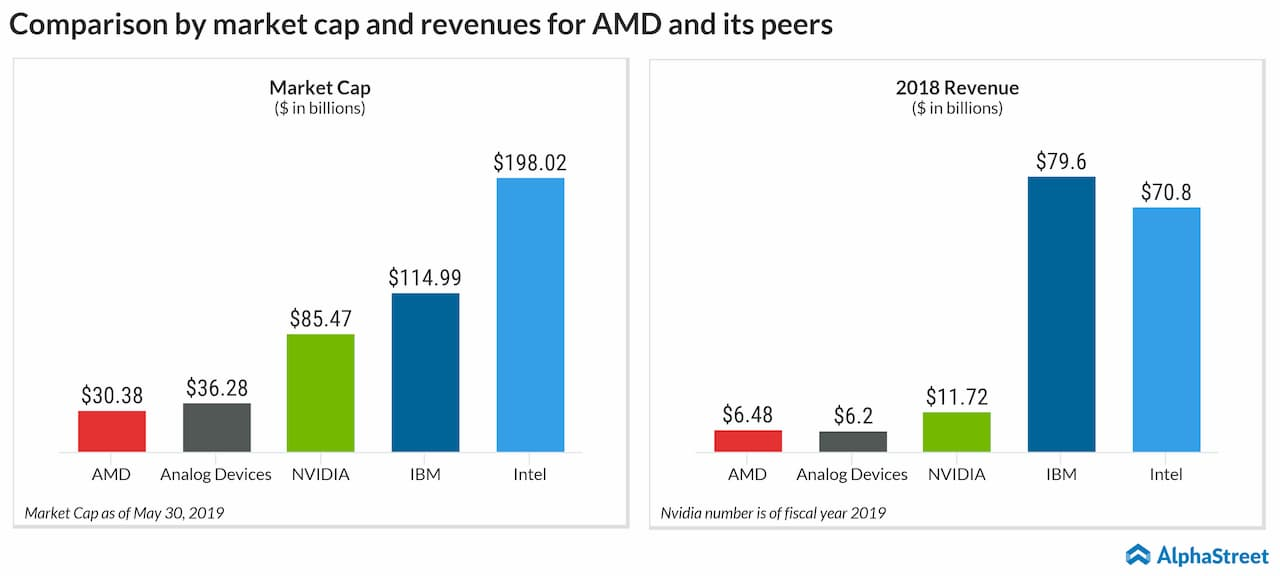 Understanding Advanced Micro Devices Amd Stock Alphastreet