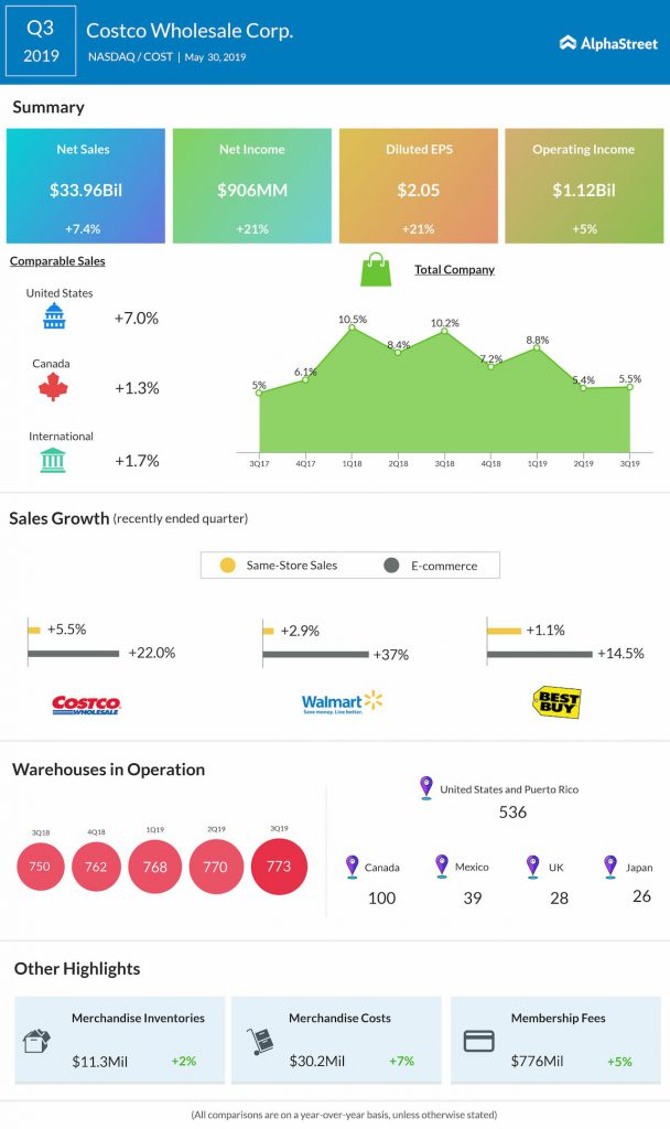 Costco Q3 2019 earnings infographic