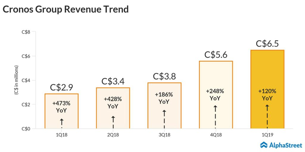 cronos group Q1 2019 earnings results