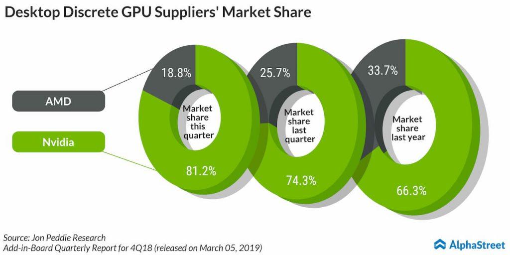 Desktop Discrete GPU suppliers' market share