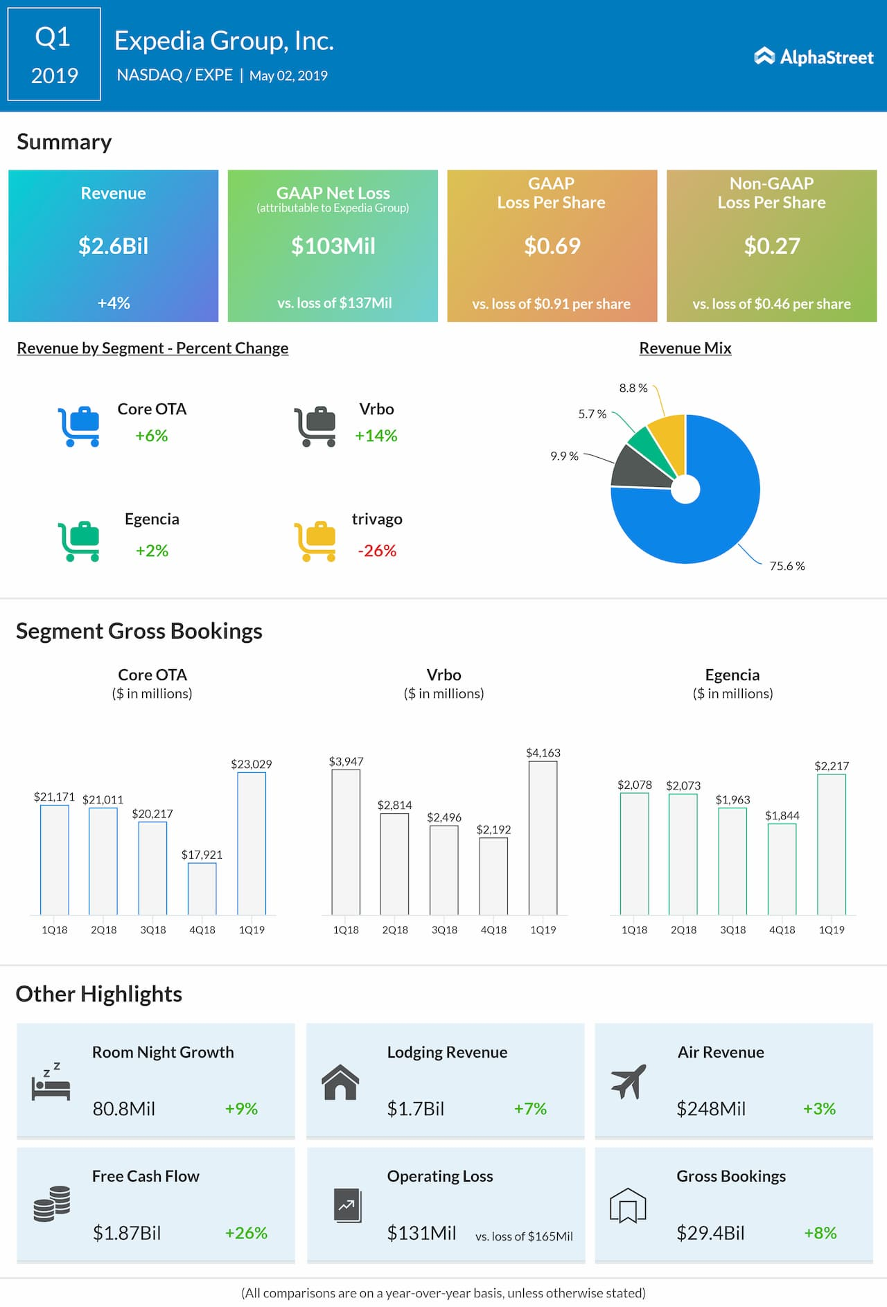 Expedia Q1 2019 earnings infographic