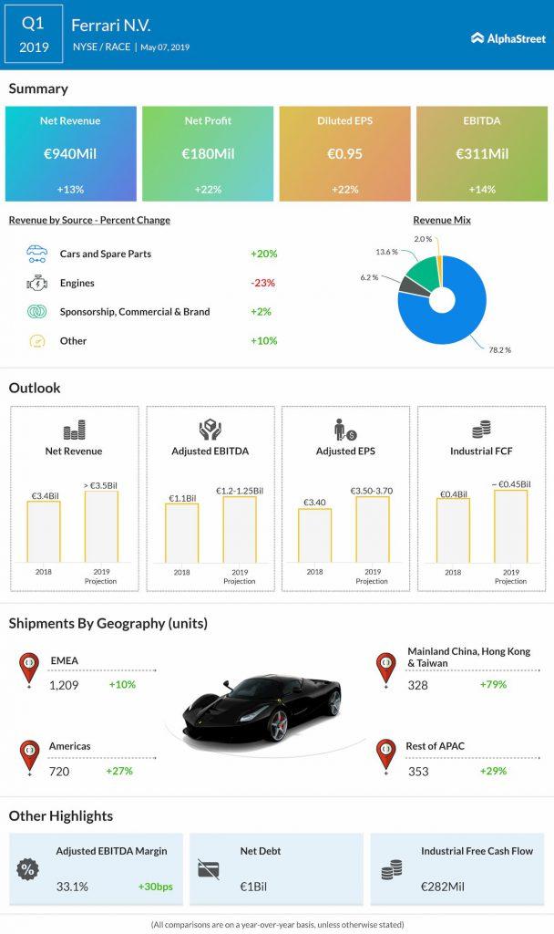 Ferrari N.V. Q1 2019 Earnings Infographic