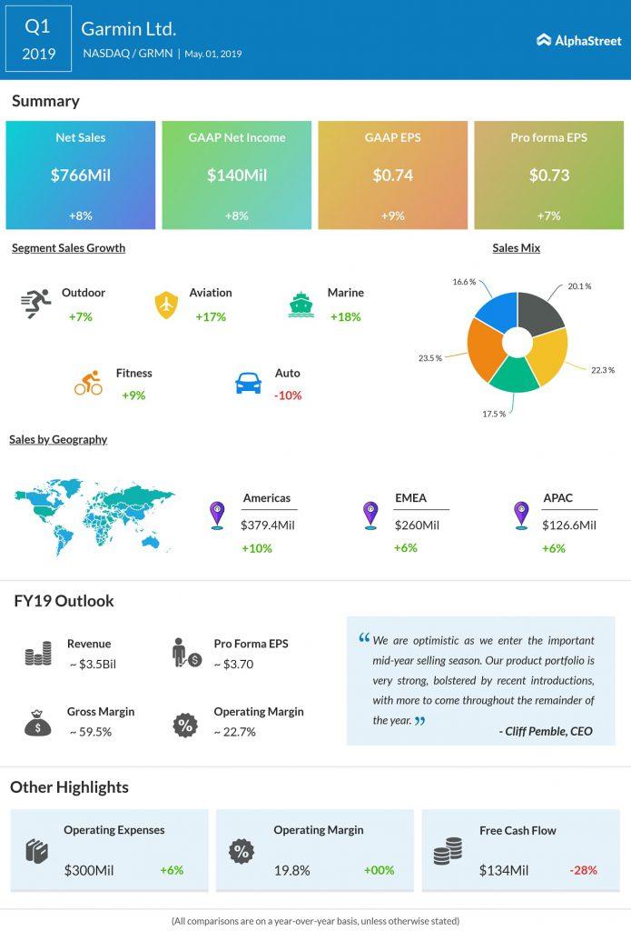 Garmin (GRMN) Q1 2019 earnings infograph