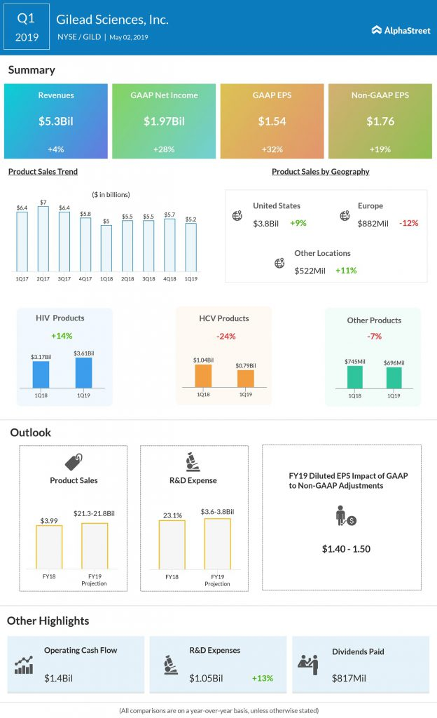 Gilead Sciences Q1 2019 earnings results