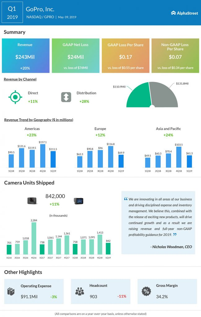 GOPRO q1 earnings infographic 2019