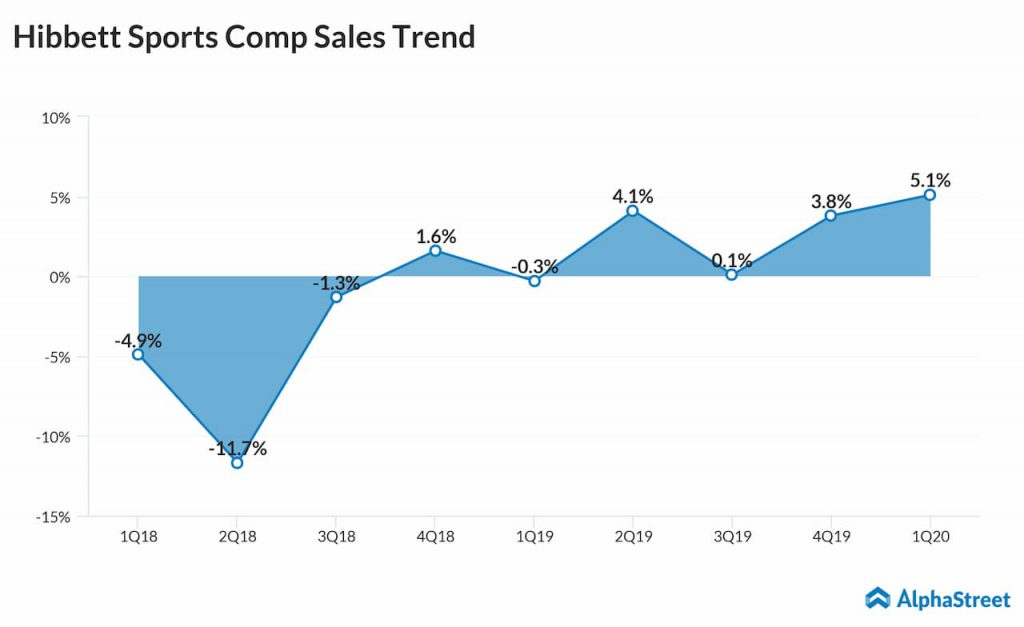 Hibbett Sports first quarter 2020 comparable sales trend