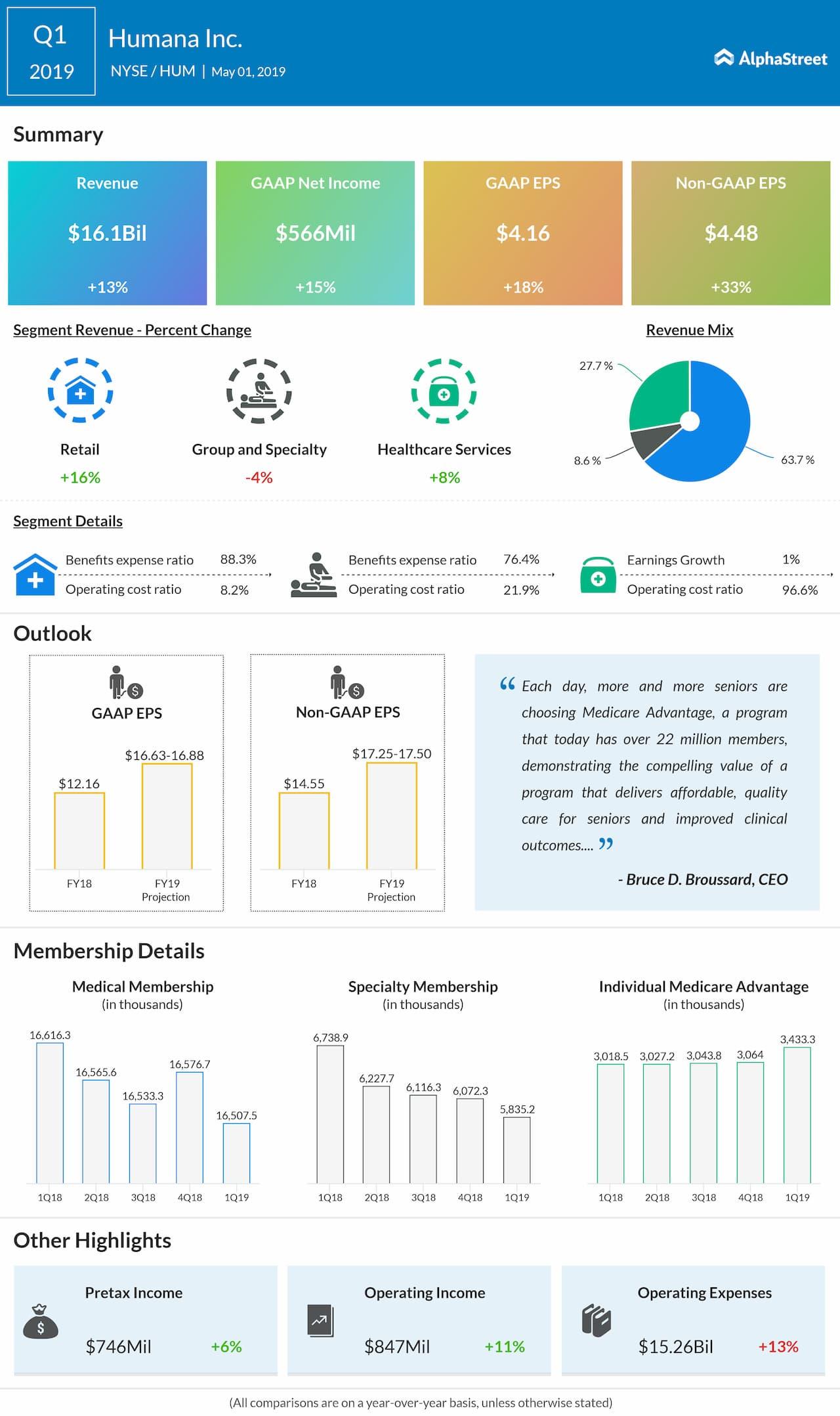 Humana Q1 2019 earnings infographic