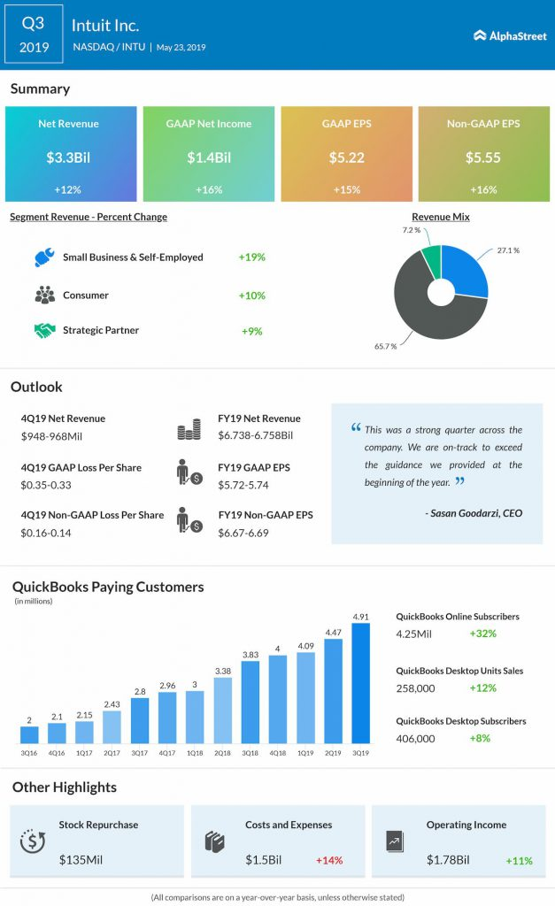 intuit q3 2019 earnings