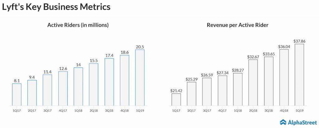Lyft's Key Business Metrics - 1Q19