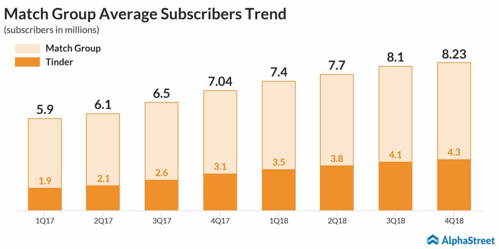 Match Group (MTCH) Q1 2019 earnings preview - Tinder average subscribers