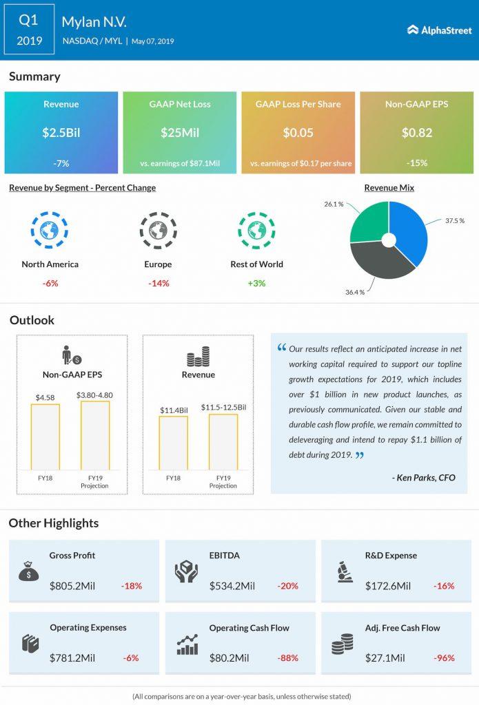 Mylan reports Q1 2019 earnings