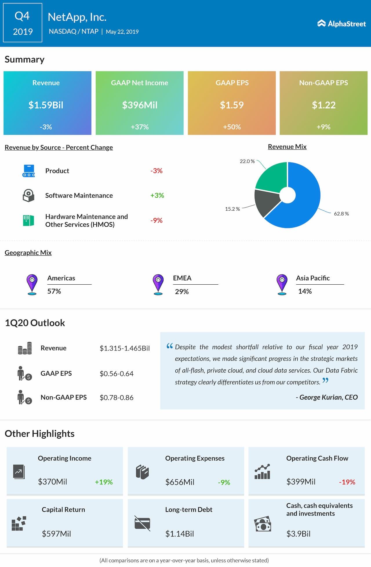 NetApp fourth quarter 2019 earnings snapshot