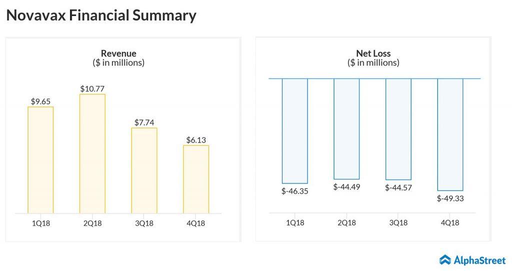 Novavax Q1 2019 earnings preview