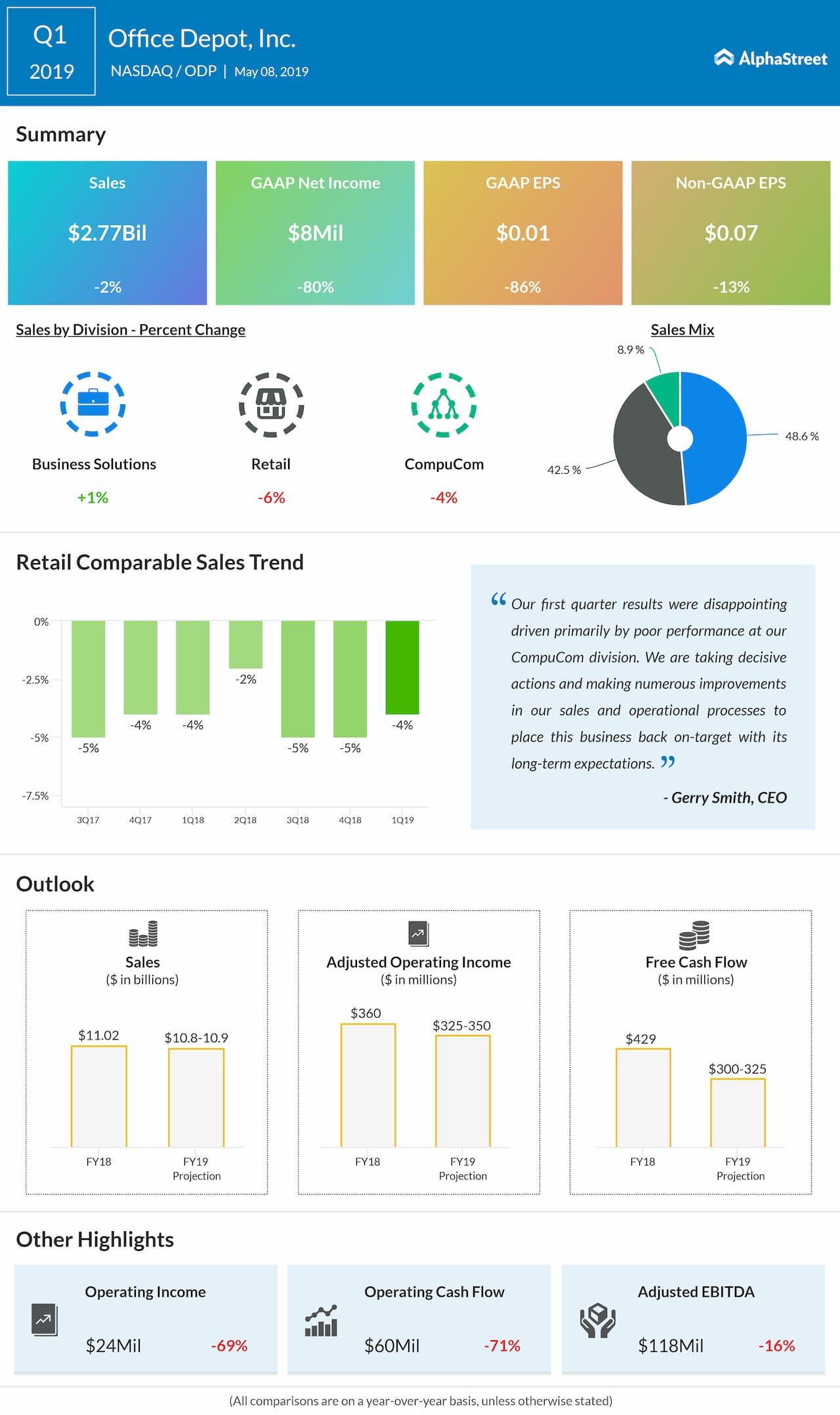 Office Depot (ODP) first quarter 2019 earnings snapshot