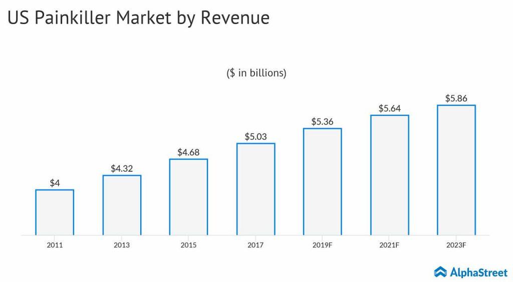 US painkiller market is estimated to grow to $5.9 billion