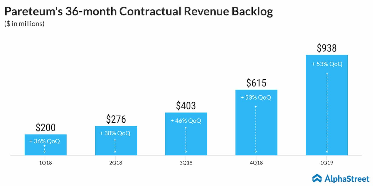 Pareteum earnings Q1 2019 | AlphaStreet