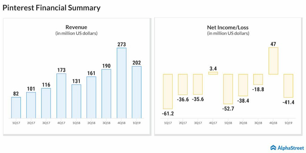 Pinterest Earnings and Revenue performance