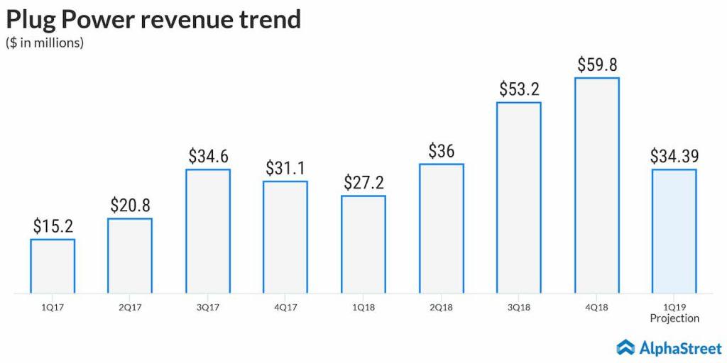 Plug Power revenue trend