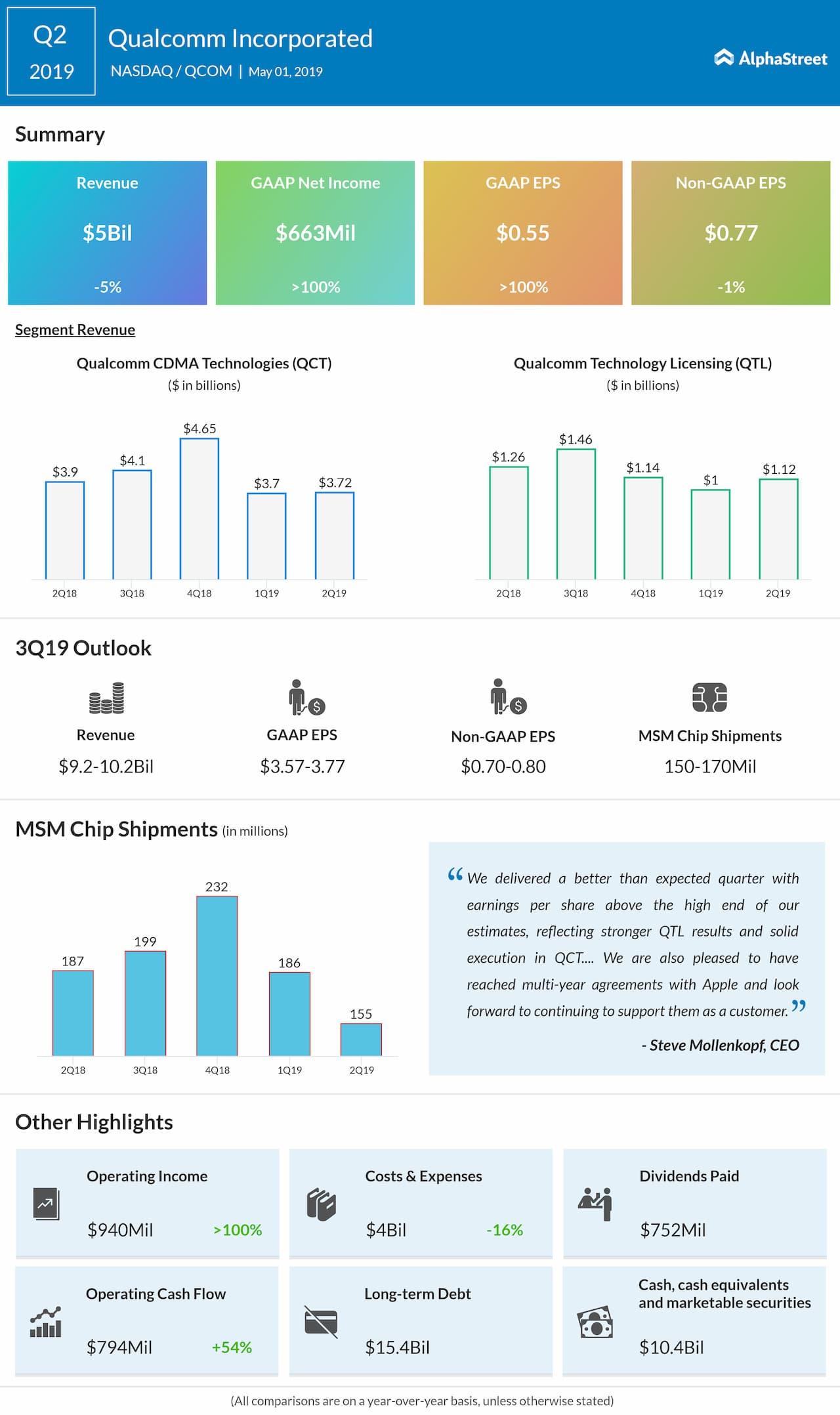 Qualcomm Q2 2019 earnings infographic